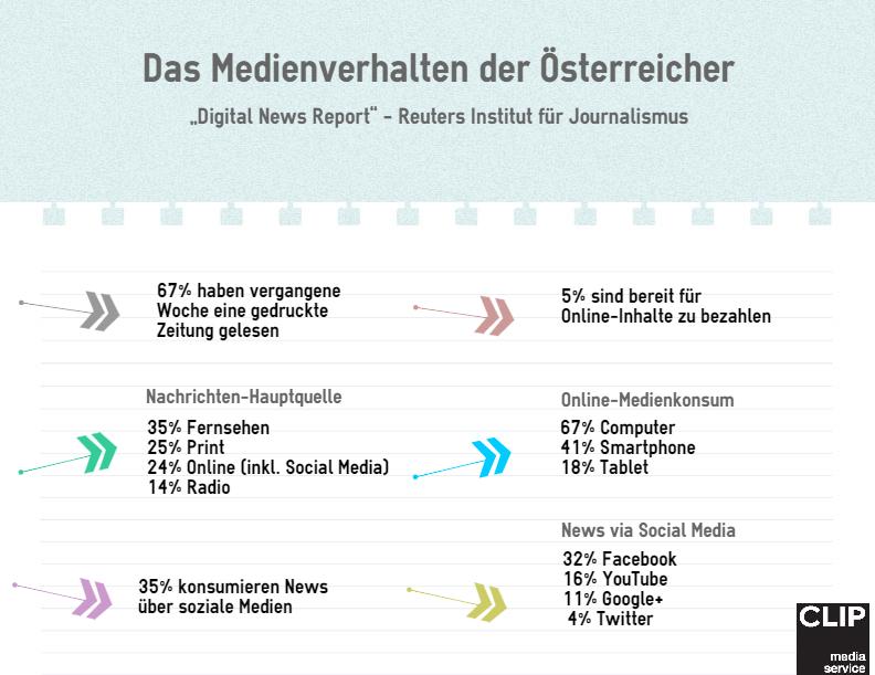 CLIP Mediaservice Medienverhalten Reuters Digital News Report