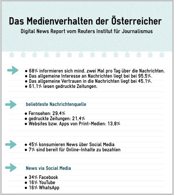 Medienverhalten - Digital News Report 2017