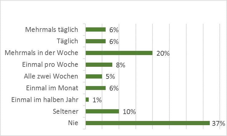 YouTube-Nutzer : Wie oft schauen Österreicher YouTube