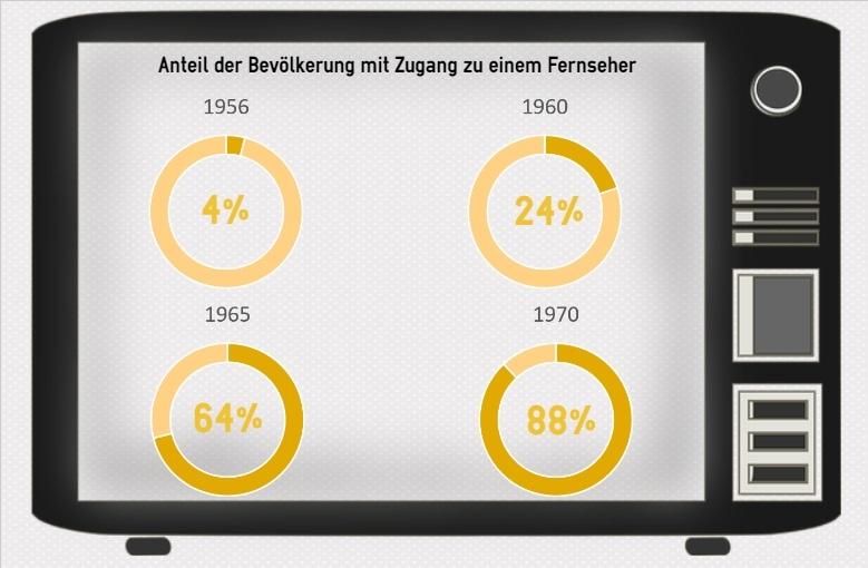 TV-Daten 1, Statistik