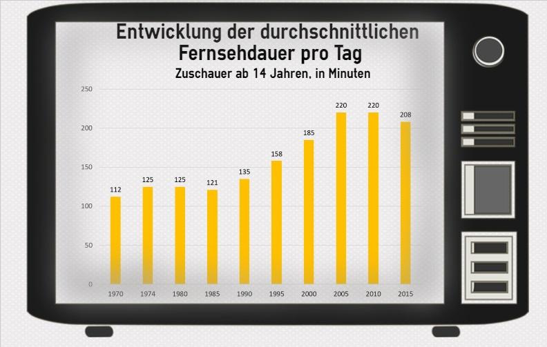 TV-Daten 2, Statistik