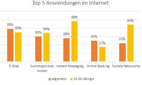 Internetnutzung Diagramm
